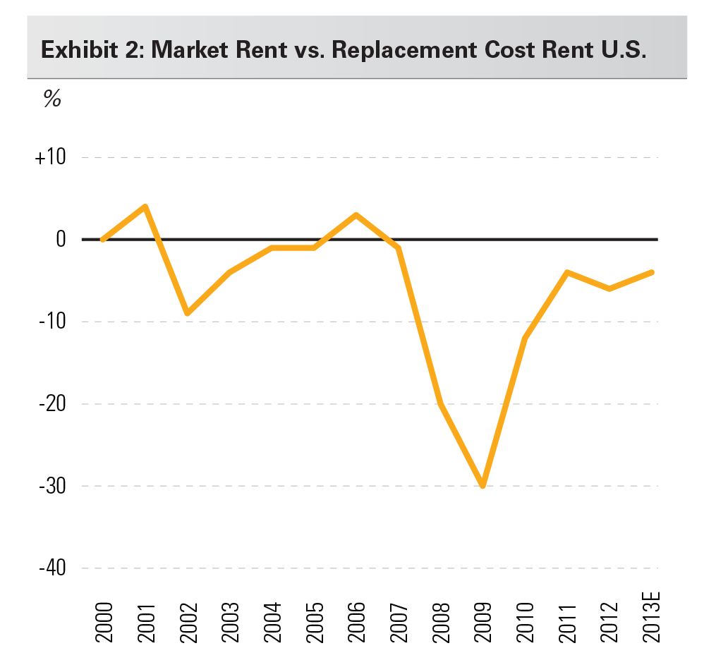 Exhibit 2: Market Rent vs. Replacement Cost Rent U.S.
