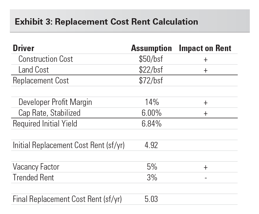Exhibit 3: Replacement Cost Rent Calculation