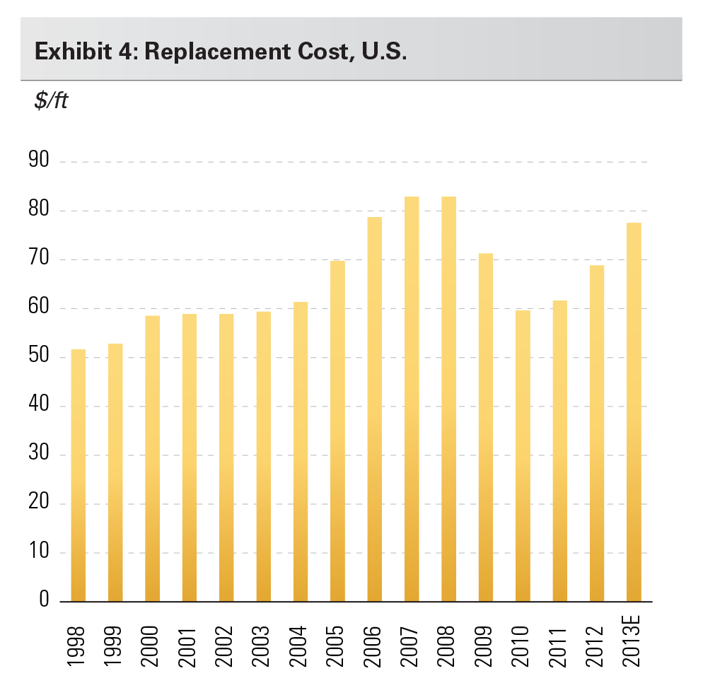 Exhibit 4: Replacement Cost, U.S.