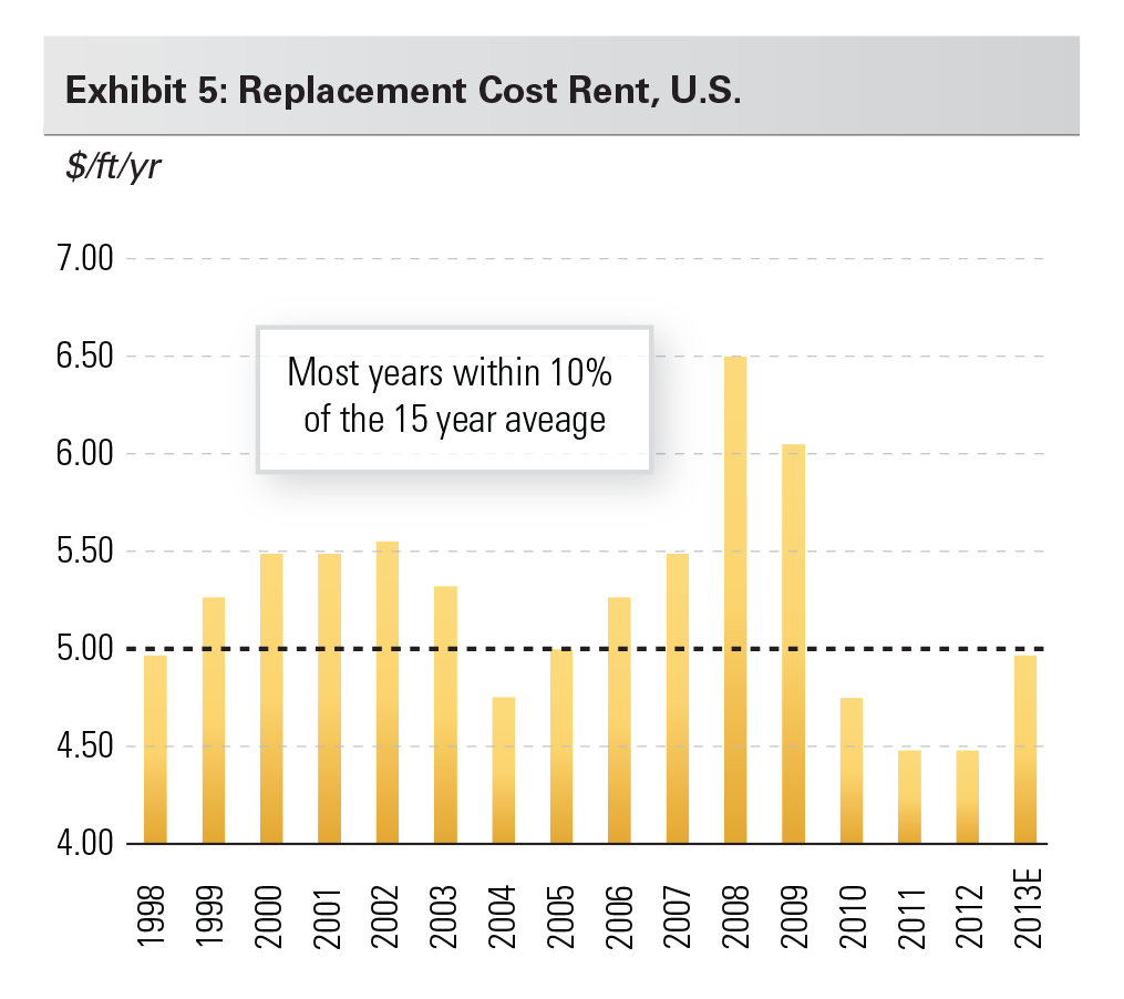 Exhibit 5: Replacement Cost Rent, U.S.