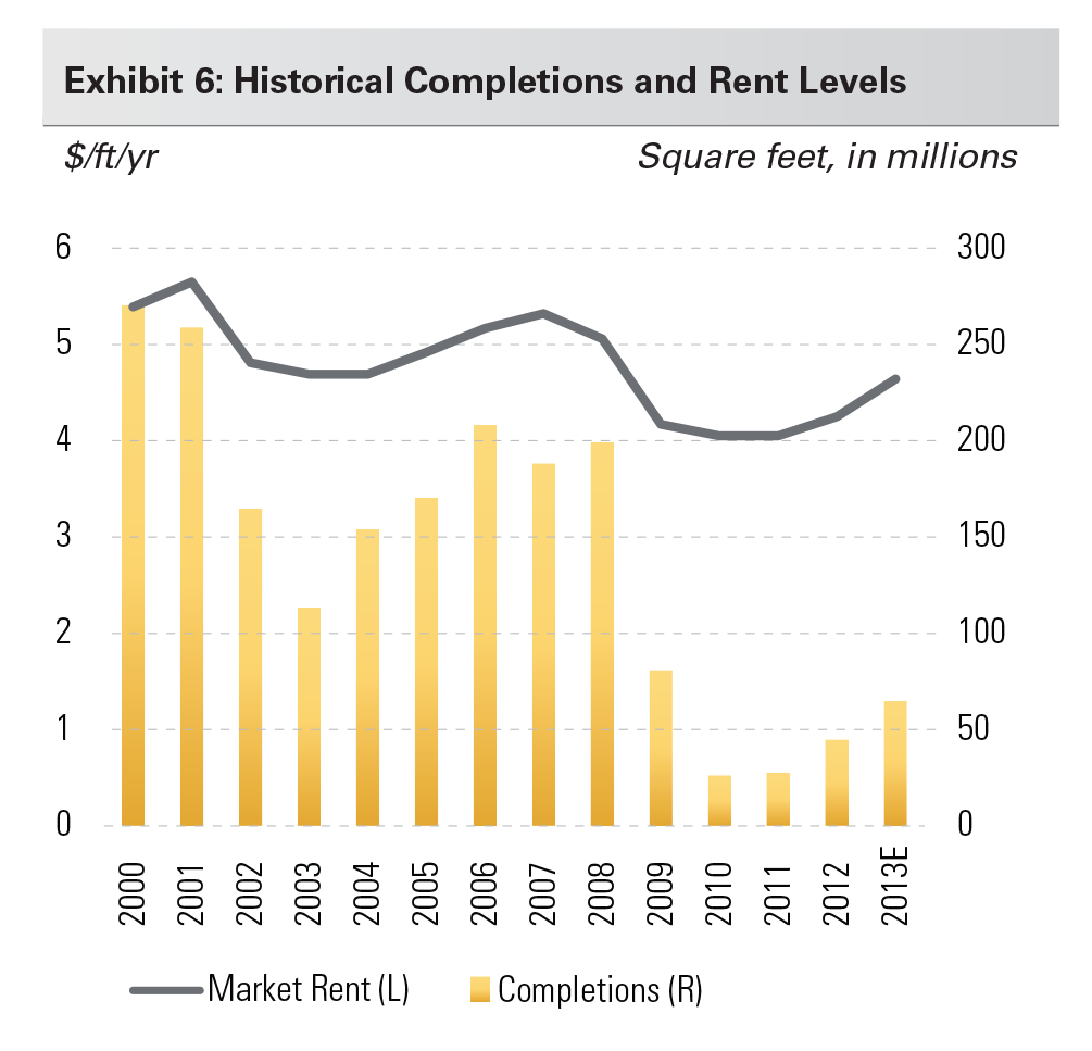 Exhibit 6: Historical Completions and Rent Levels