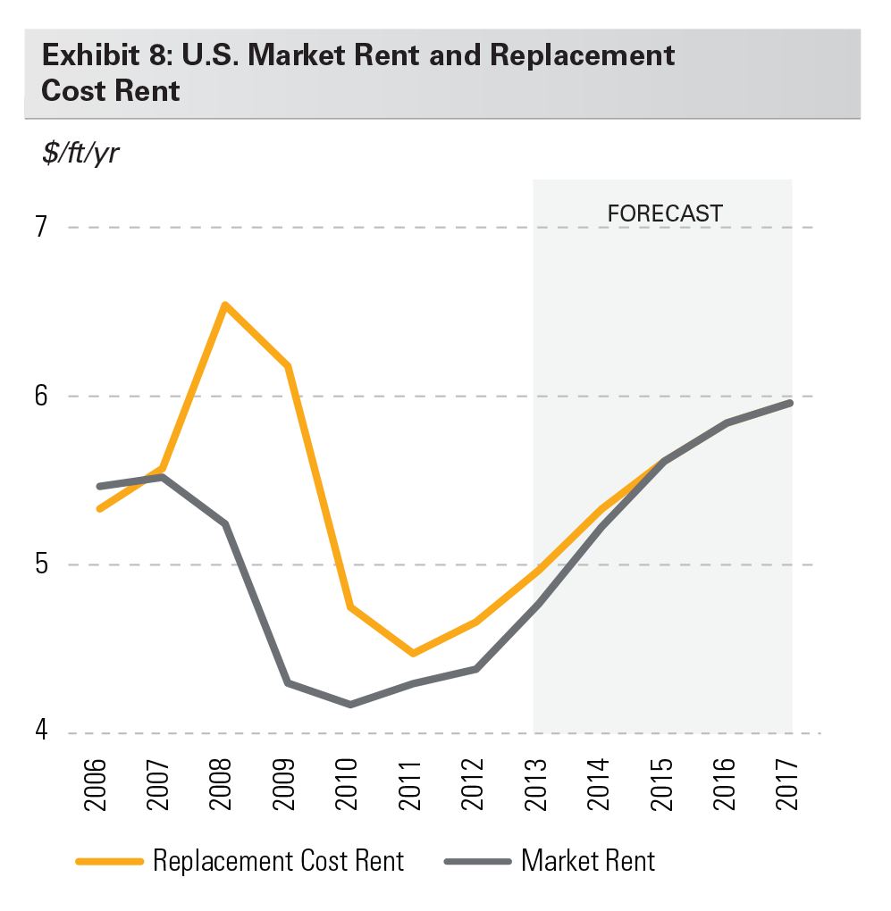 Exhibit 8: U.S. Market Rent and Replacement Cost Rent