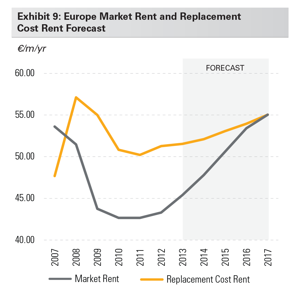 Exhibit 9: Europe Market Rent and Replacement Cost Rent Forecast