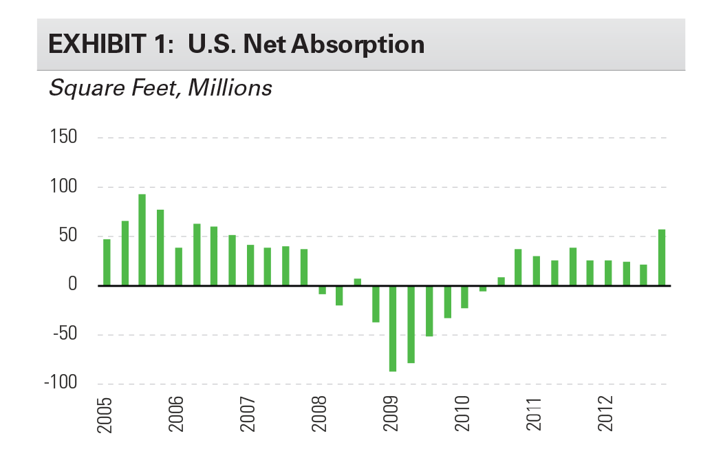 EXHIBIT 1: U.S. Net Absorption