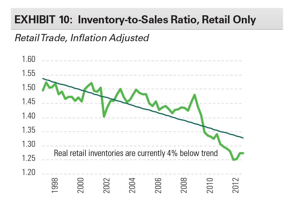 EXHIBIT 10: Inventory-to-Sales Ratio, Retail Only