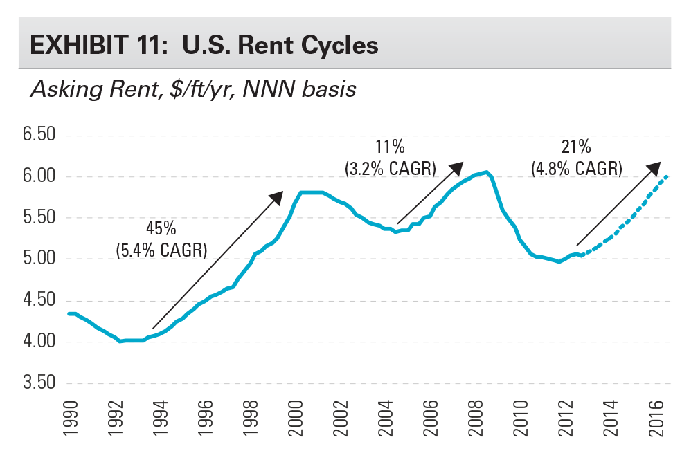EXHIBIT 11: U.S. Rent Cycles