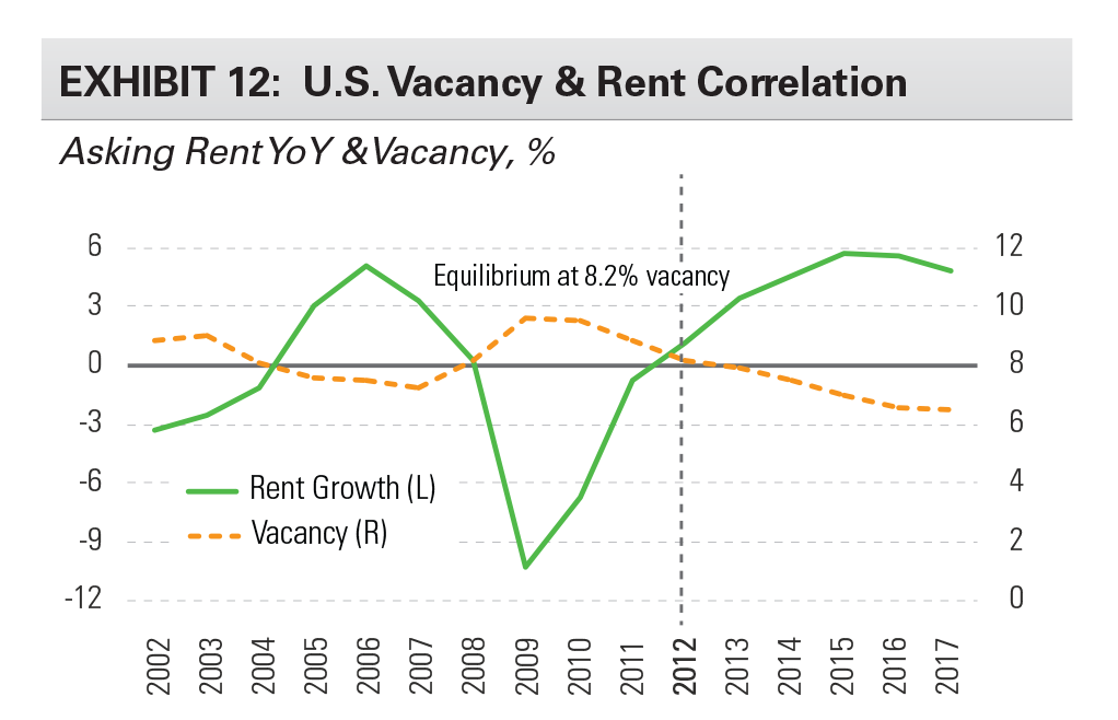 EXHIBIT 12: U.S. Vacancy & Rent Correlation