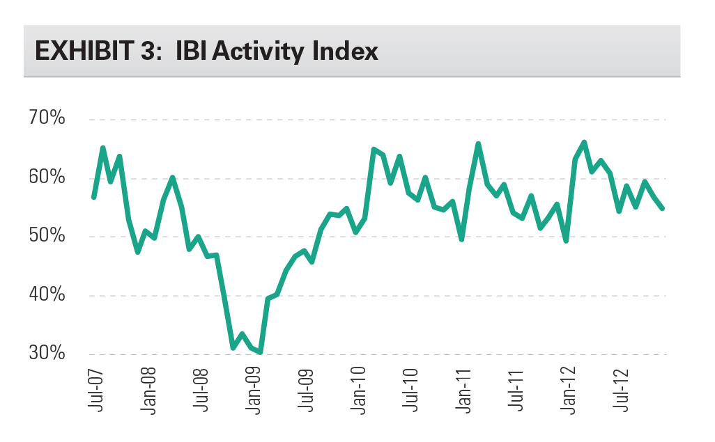 EXHIBIT 3: IBI Activity Index