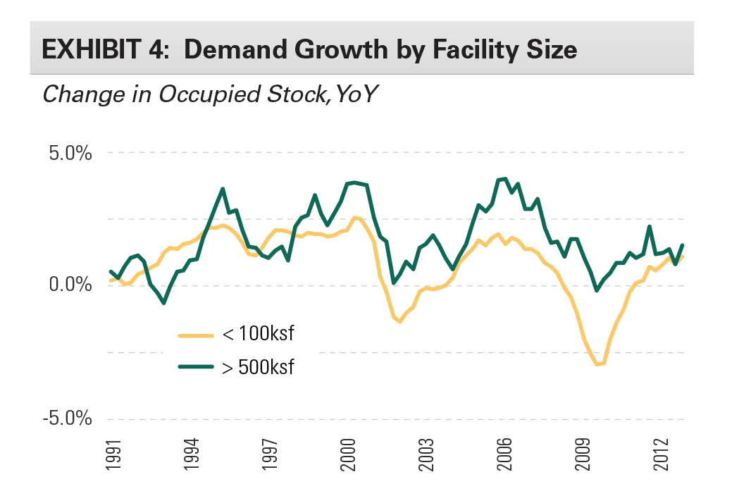 EXHIBIT 4: Demand Growth by Facility Size