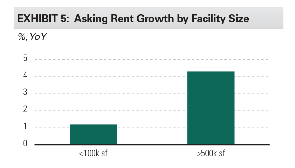 EXHIBIT 5: Asking Rent Growth by Facility Size