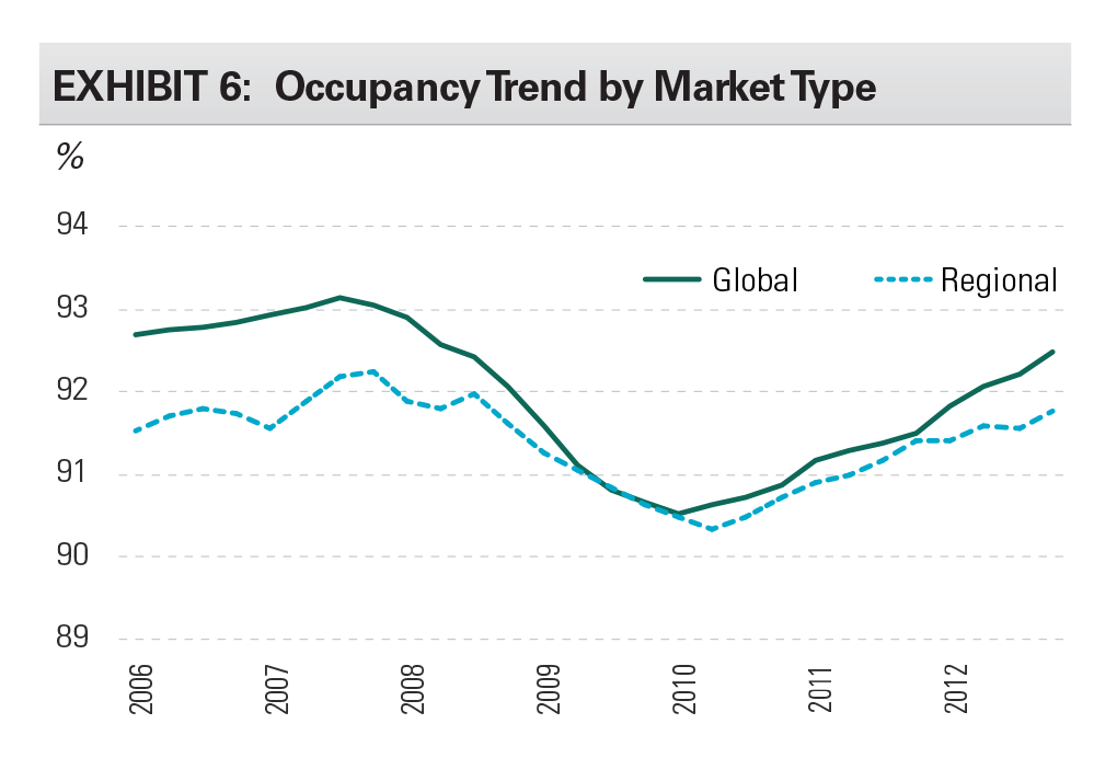 EXHIBIT 6: Occupancy Trend by Market Type Size
