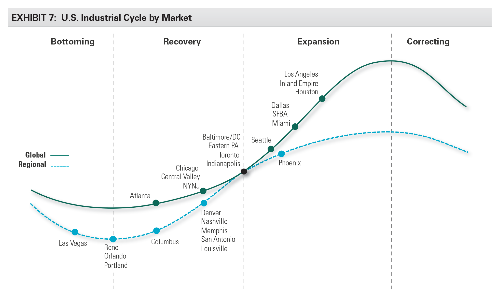 EXHIBIT 7: U.S. Industrial Cycle by Market