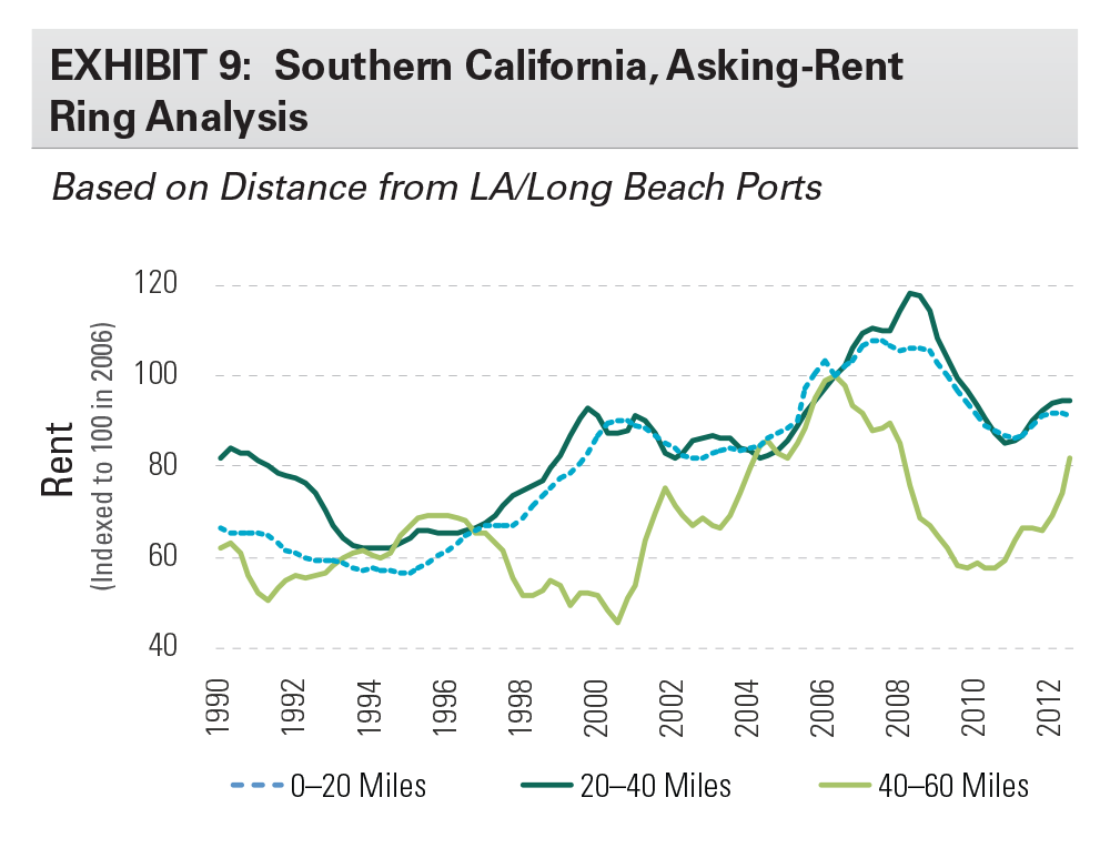 EXHIBIT 9: Southern California, Asking-Rent Ring Analysis