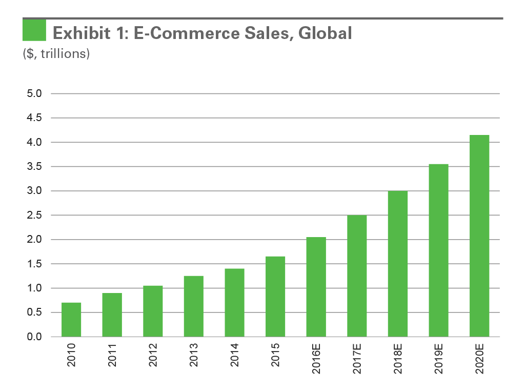 Exhibit 1: E-Commerce Sales, Global