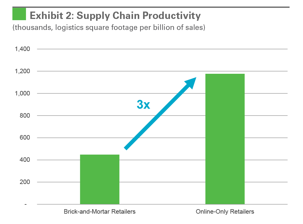Exhibit 2: Supply Chain Productivity