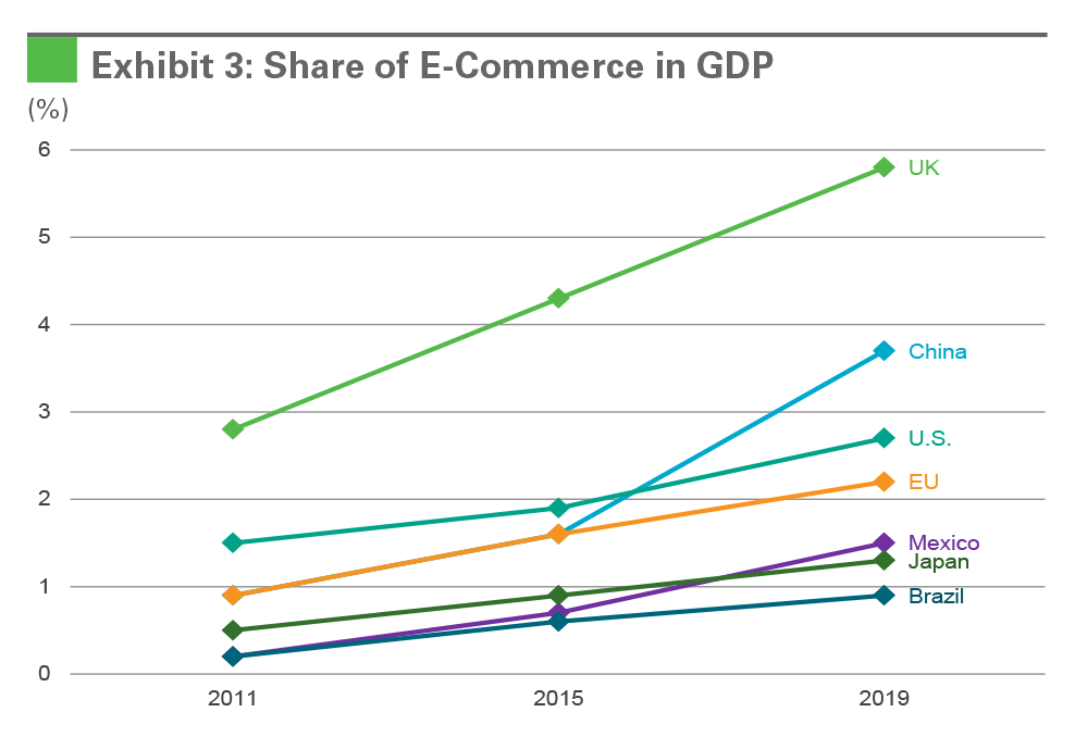 Exhibit 3: Share of E-Commerce in GDP