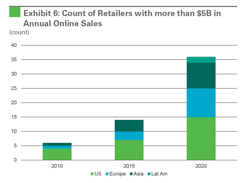 Exhibit 6: Count of Retailers with more than $5B in Annual Online Sales