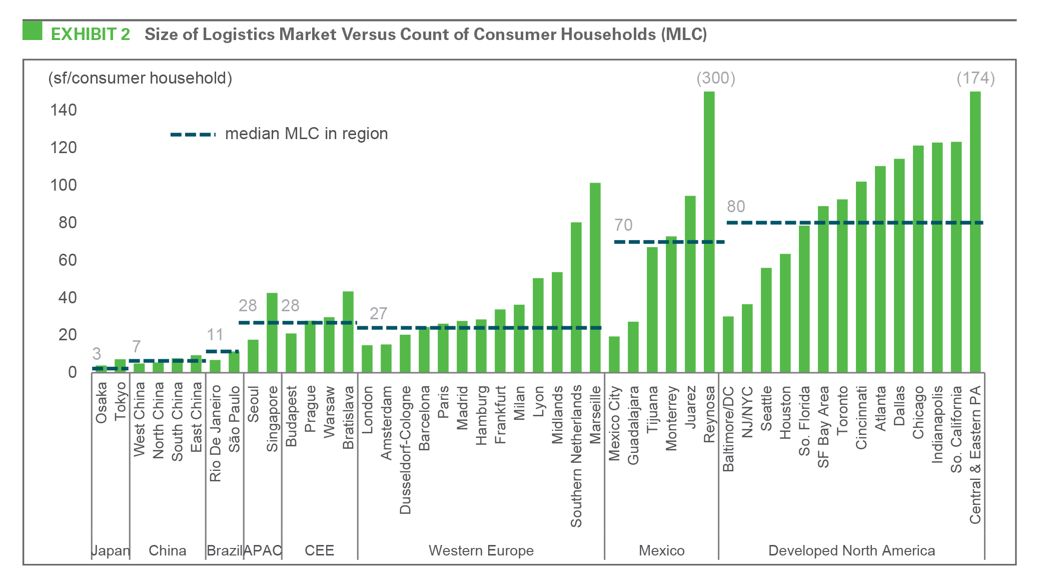EXHIBIT 2 Size of Logistics Market Versus Count of Consumer Households (MLC)