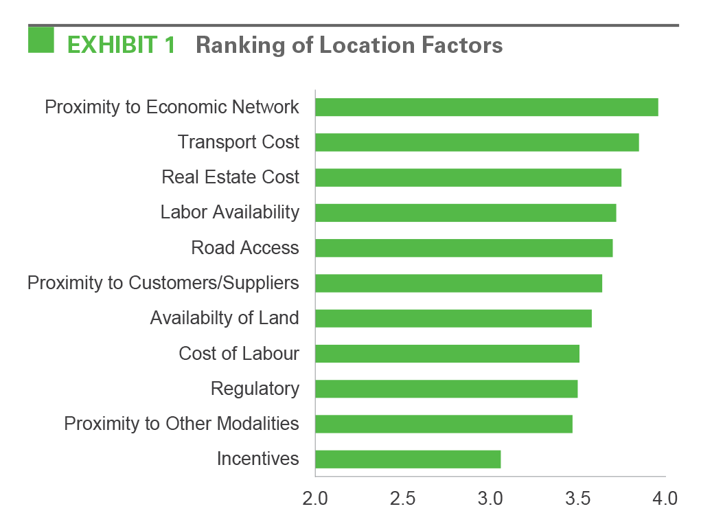 Exhibit 1 Ranking of Location Factors
