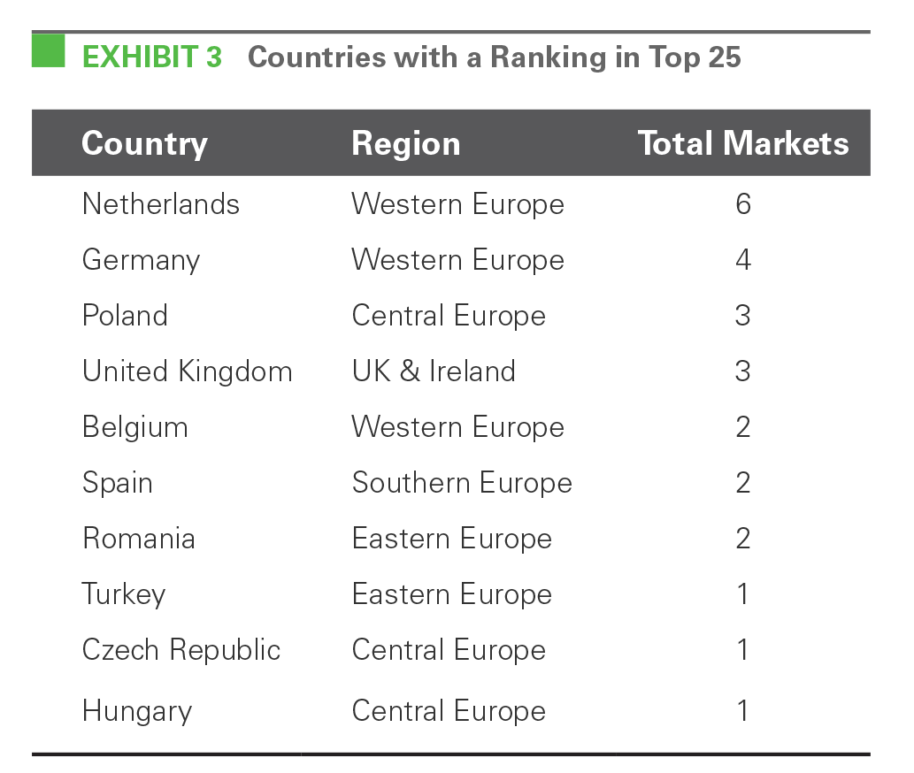 EXHIBIT 3 Countries with a Ranking in Top 25