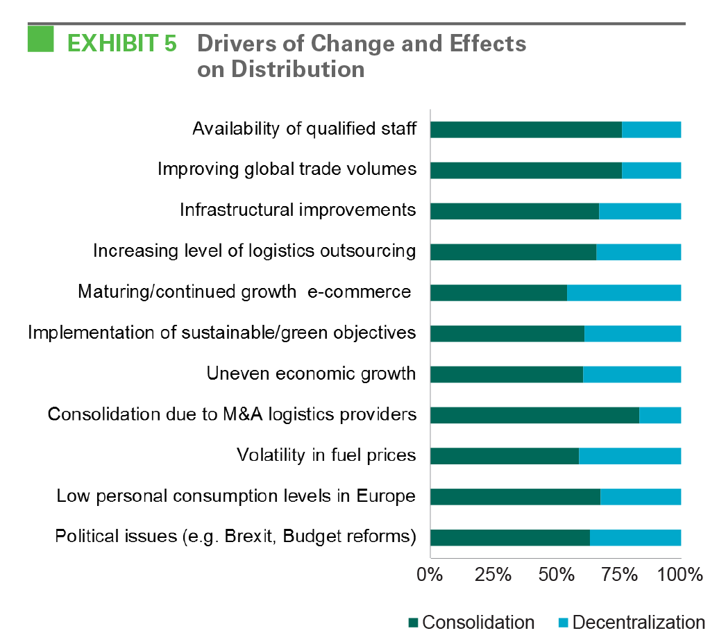 EXHIBIT 5 Drivers of Change and Effects on Distribution