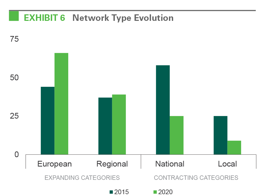 EXHIBIT 6 Network Type Evolution