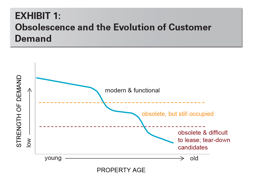 EXHIBIT 1: Obsolescence and the Evolution of Customer Demand