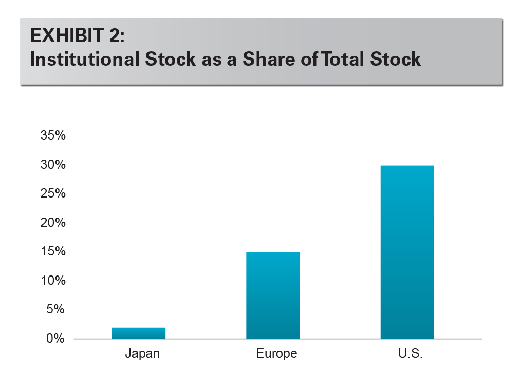 EXHIBIT 2: Institutional Stock as a Share of Total Stock