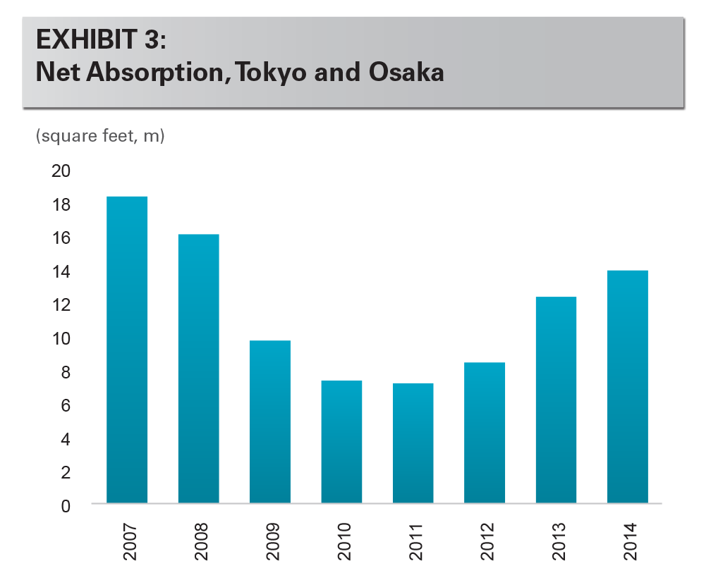 EXHIBIT 3: Net Absorption, Tokyo and Osaka