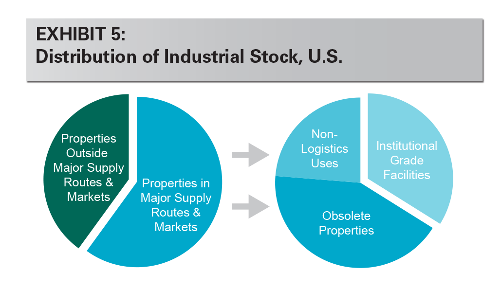 EXHIBIT 5: Distribution of Industrial Stock, U.S.