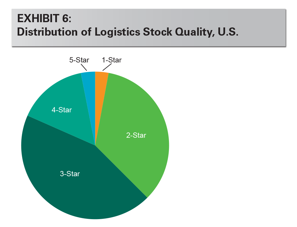 EXHIBIT 6: Distribution of Logistics Stock Quality, U.S.