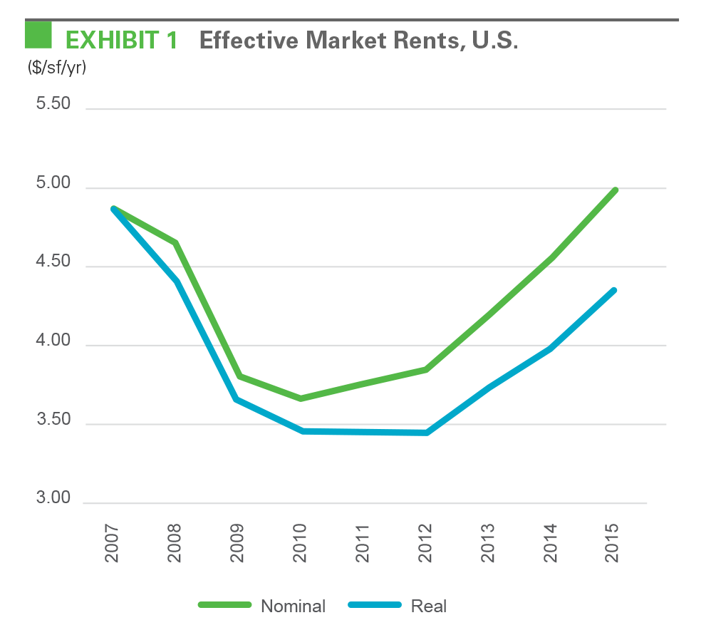 EXHIBIT 1 Effective Market Rents, U.S.