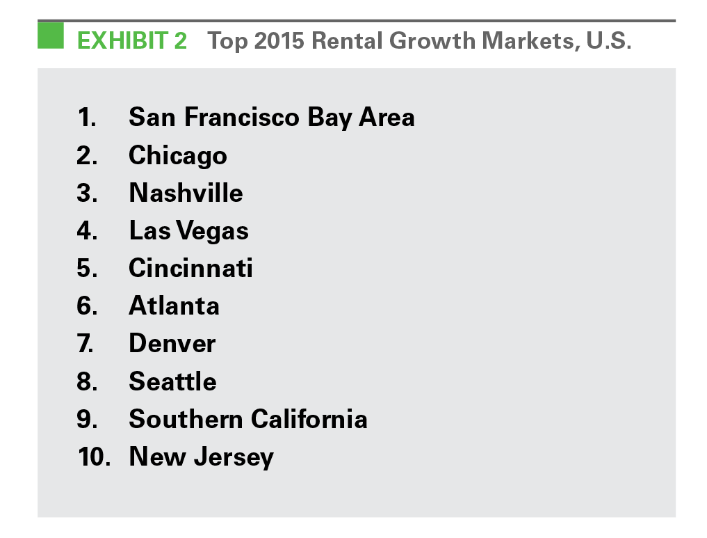EXHIBIT 2 Top 2015 Rental Growth Markets, U.S.