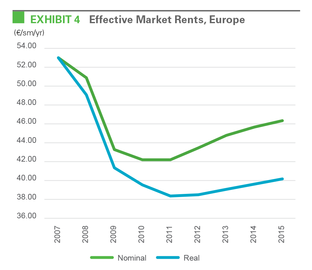 EXHIBIT 4 Effective Market Rents, Europe
