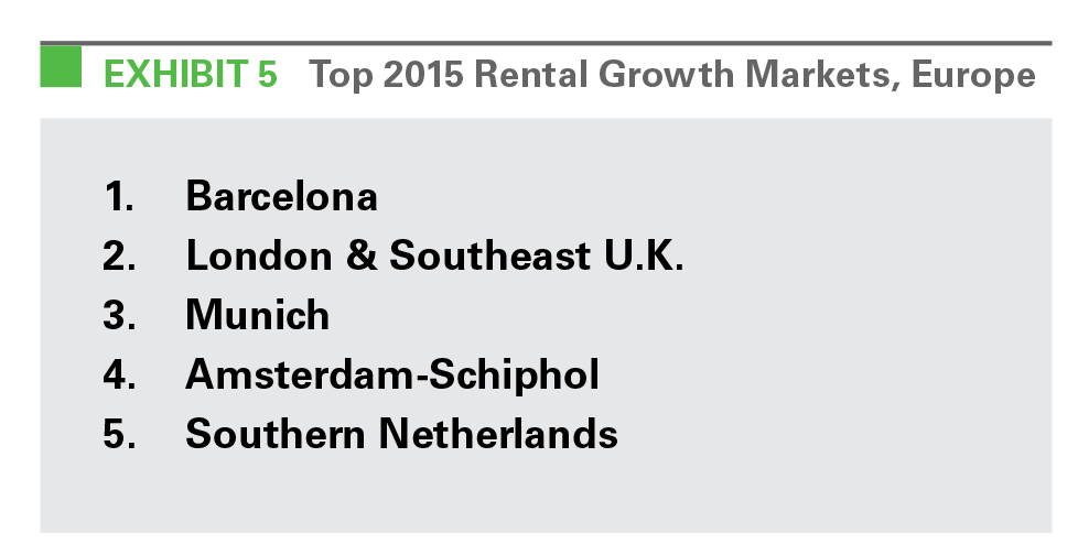 EXHIBIT 5 Top 2015 Rental Growth Markets, Europe