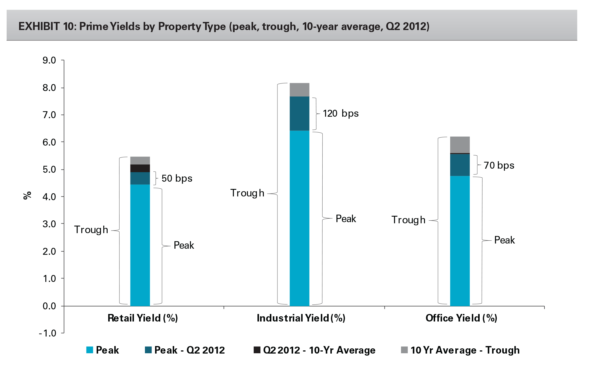EXHIBIT 10: Prime Yields by Property Type (peak, trough, 10-year average, Q2 2012)