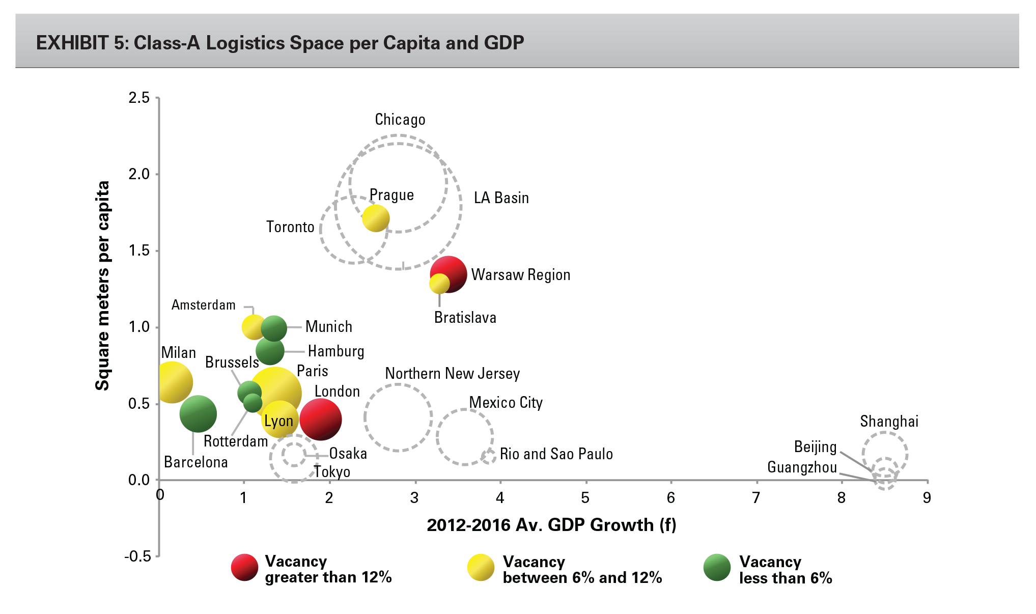 EXHIBIT 5: Class-A Logistics Space per Capita and GDP