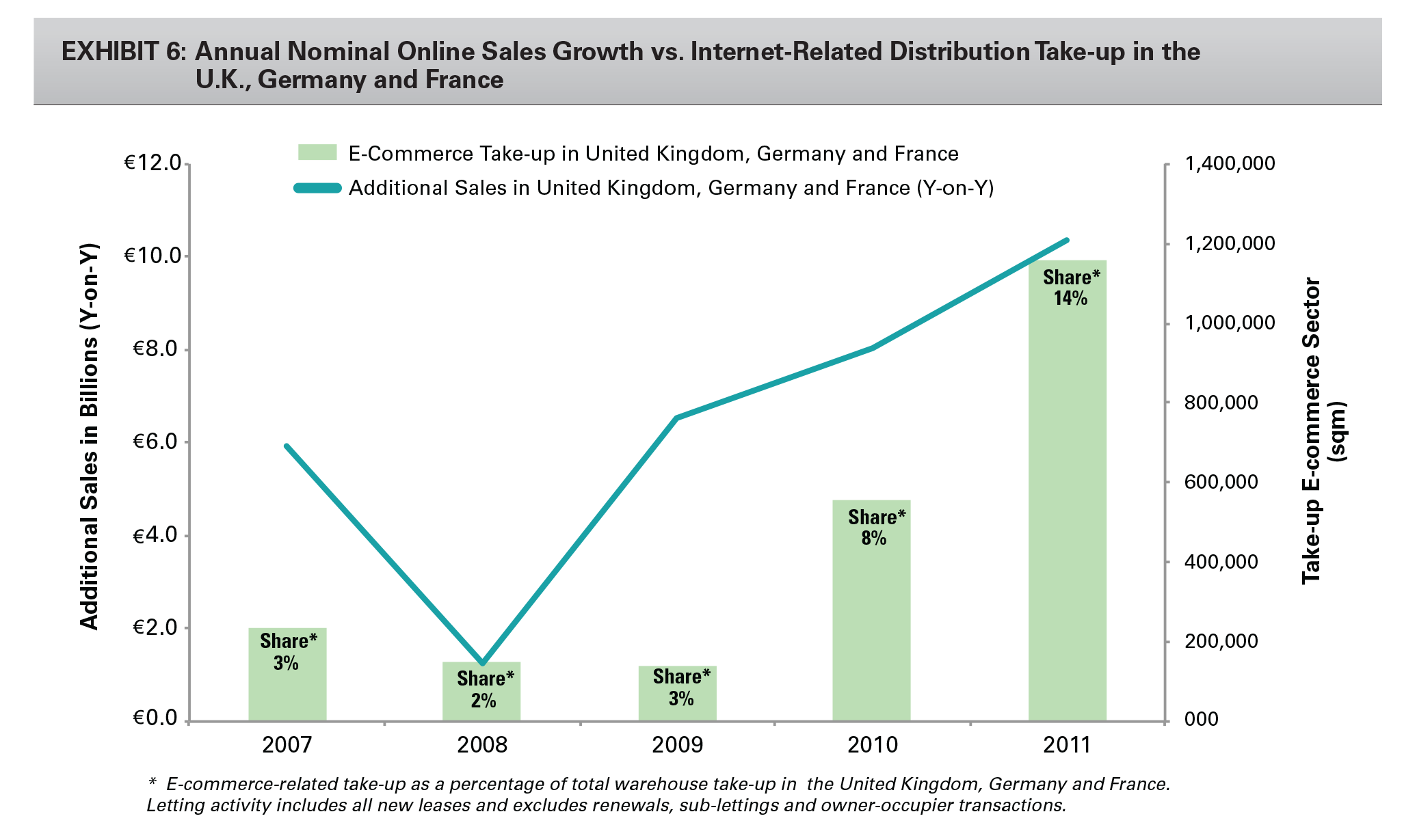 Exhibit 6: Annual Nominal Online Sales Growth vs. Internet-Related Distribution Take-up in the U.K., Germany and France