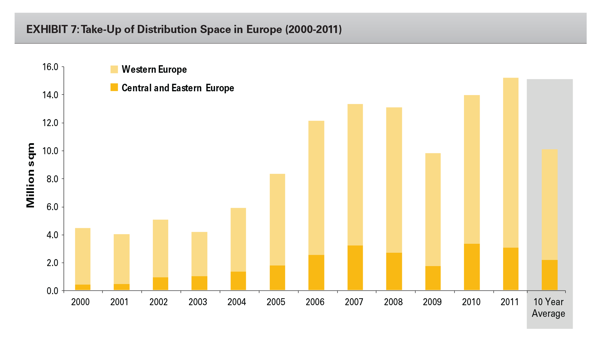 EXHIBIT 7: Take-Up of Distribution Space in Europe (2000-2011)