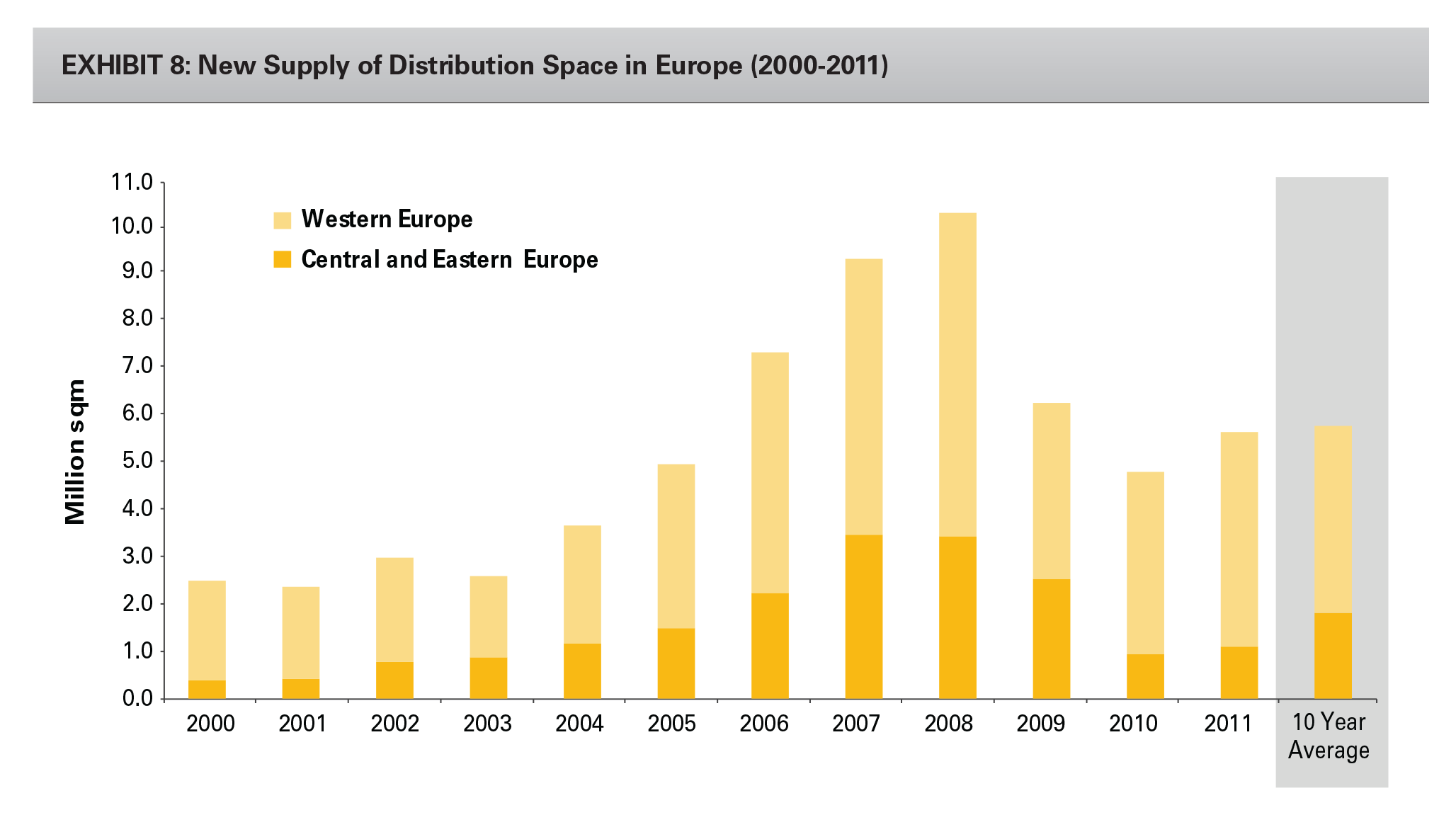 EXHIBIT 8: New Supply of Distribution Space in Europe (2000-2011)