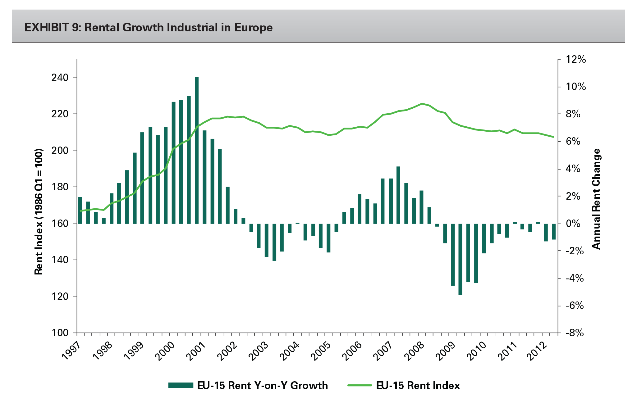 EXHIBIT 9: Rental Growth Industrial in Europe