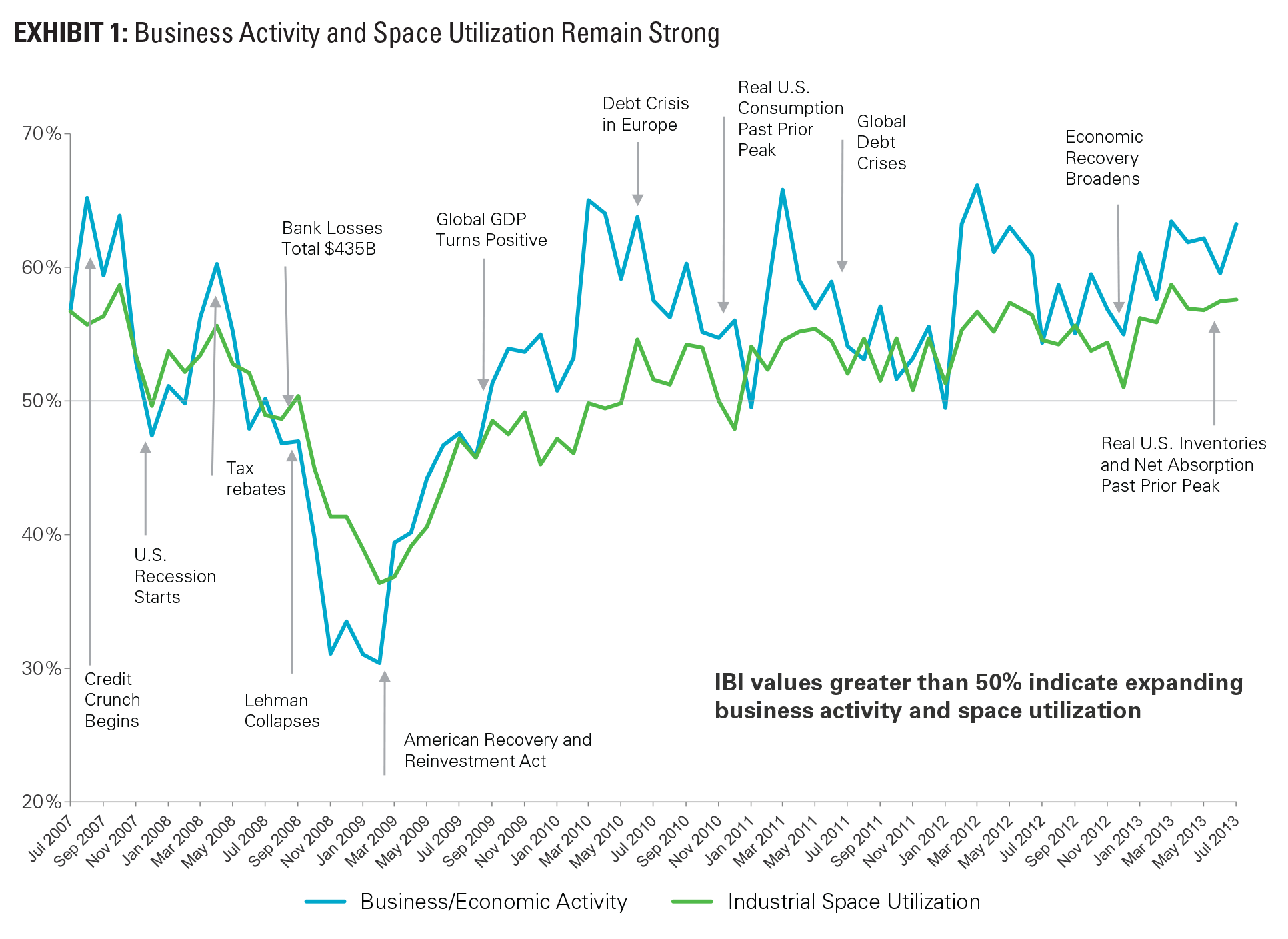EXHIBIT 1: Business Activity and Space Utilization Remain Strong