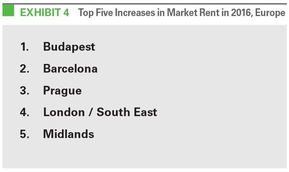 EXHIBIT 4 Top Five Increases in Market Rent in 2016, Europe
