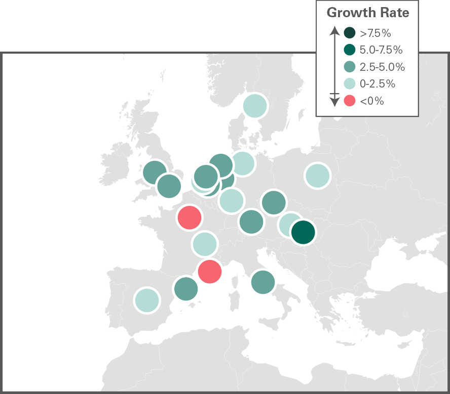 Europe Growth Rate
