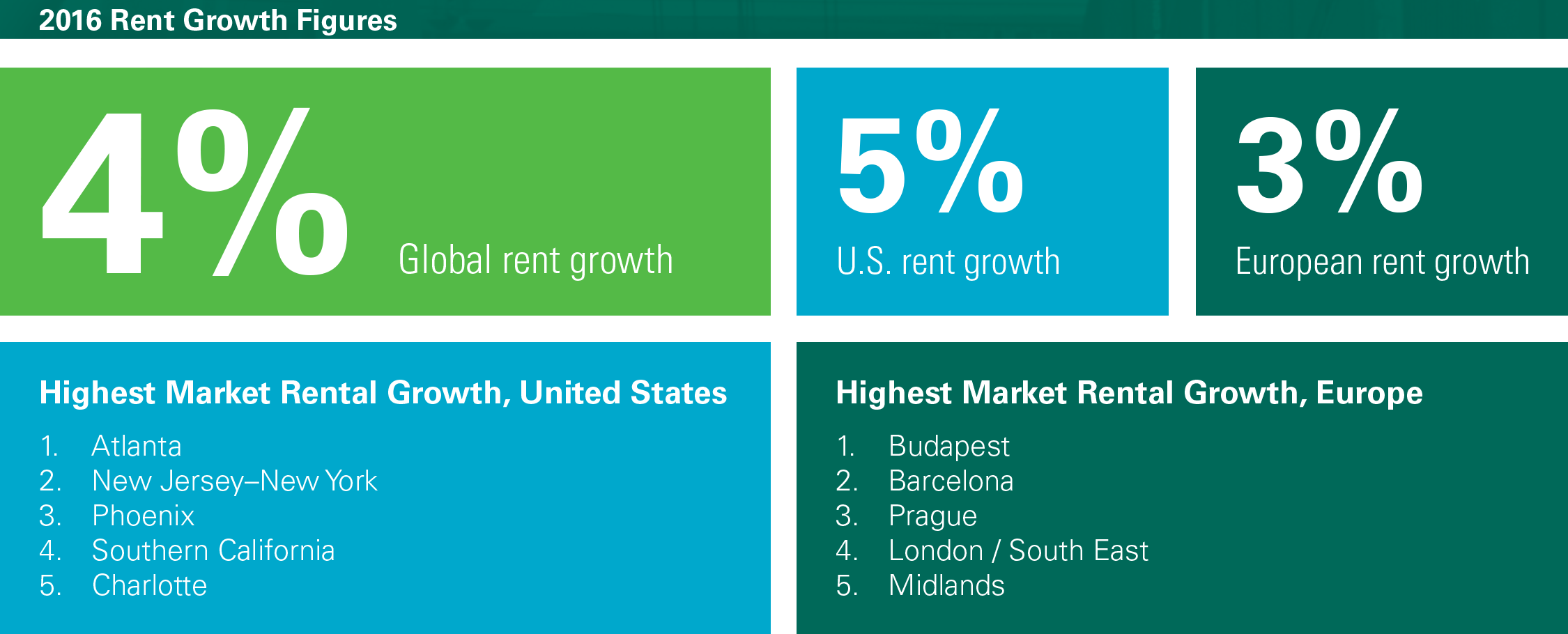 2016 Rent Growth Figures