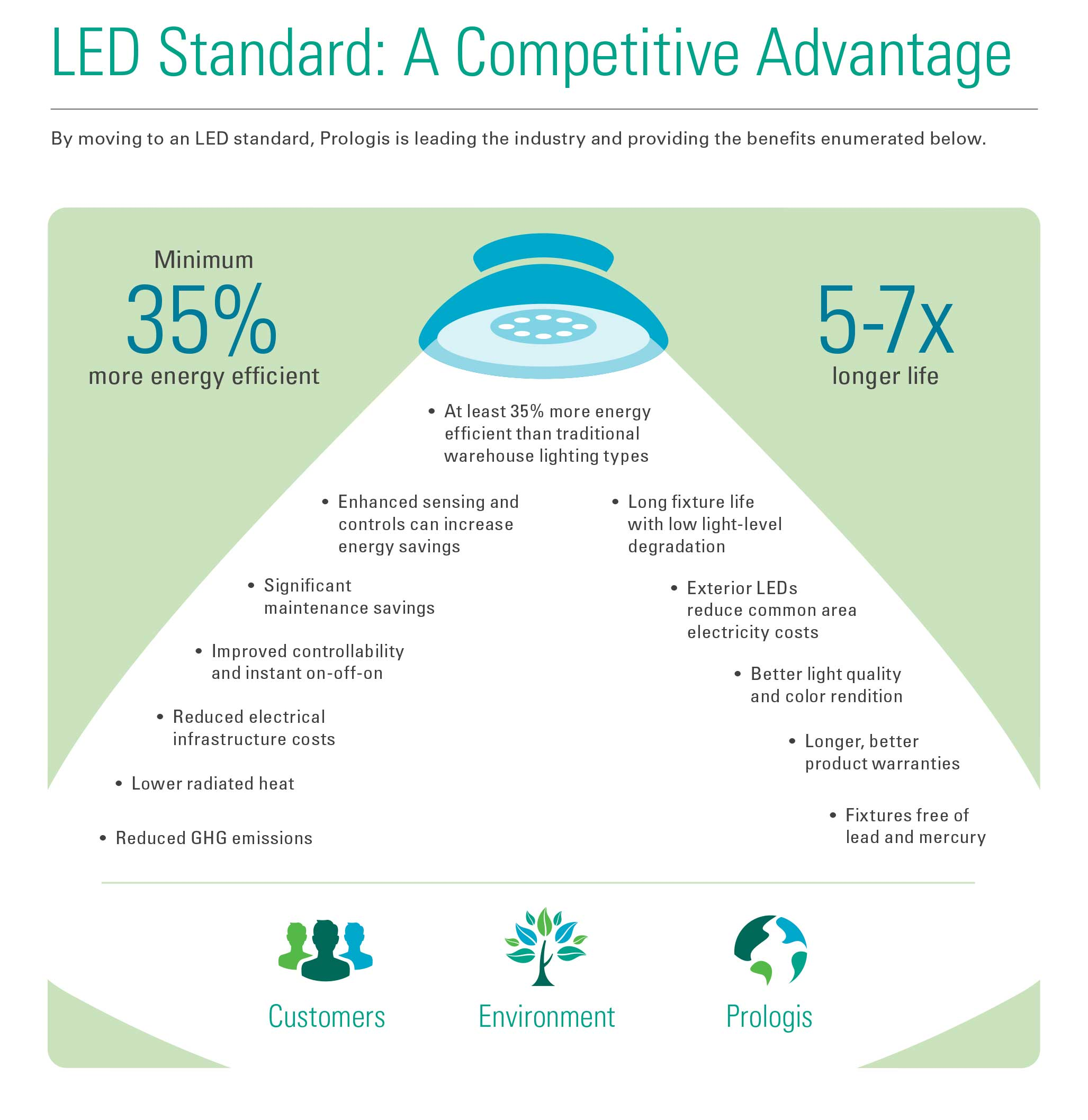 LED Standard: A Competitive Advantage Infographic
