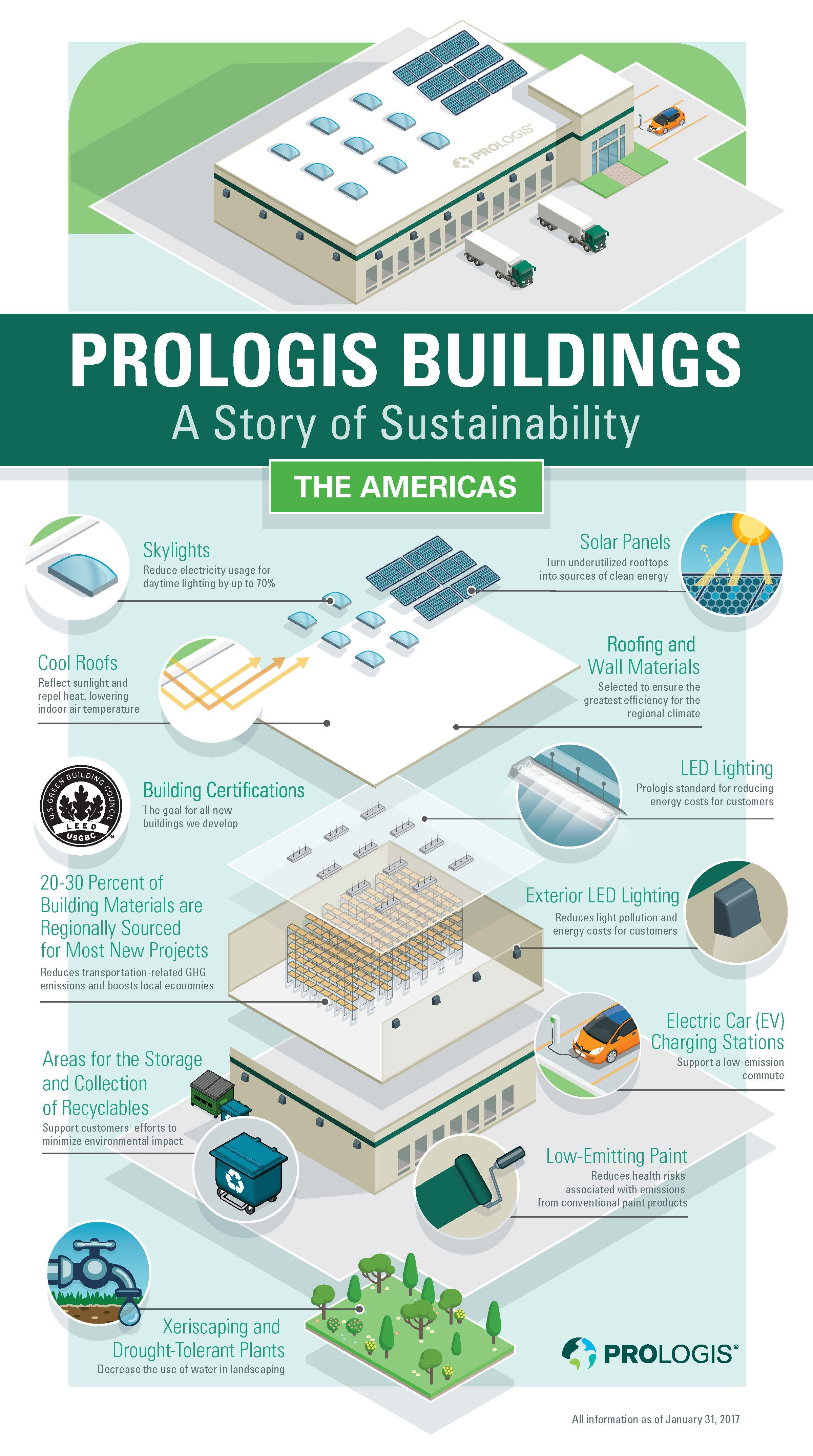 Infographic Prologis warehouse