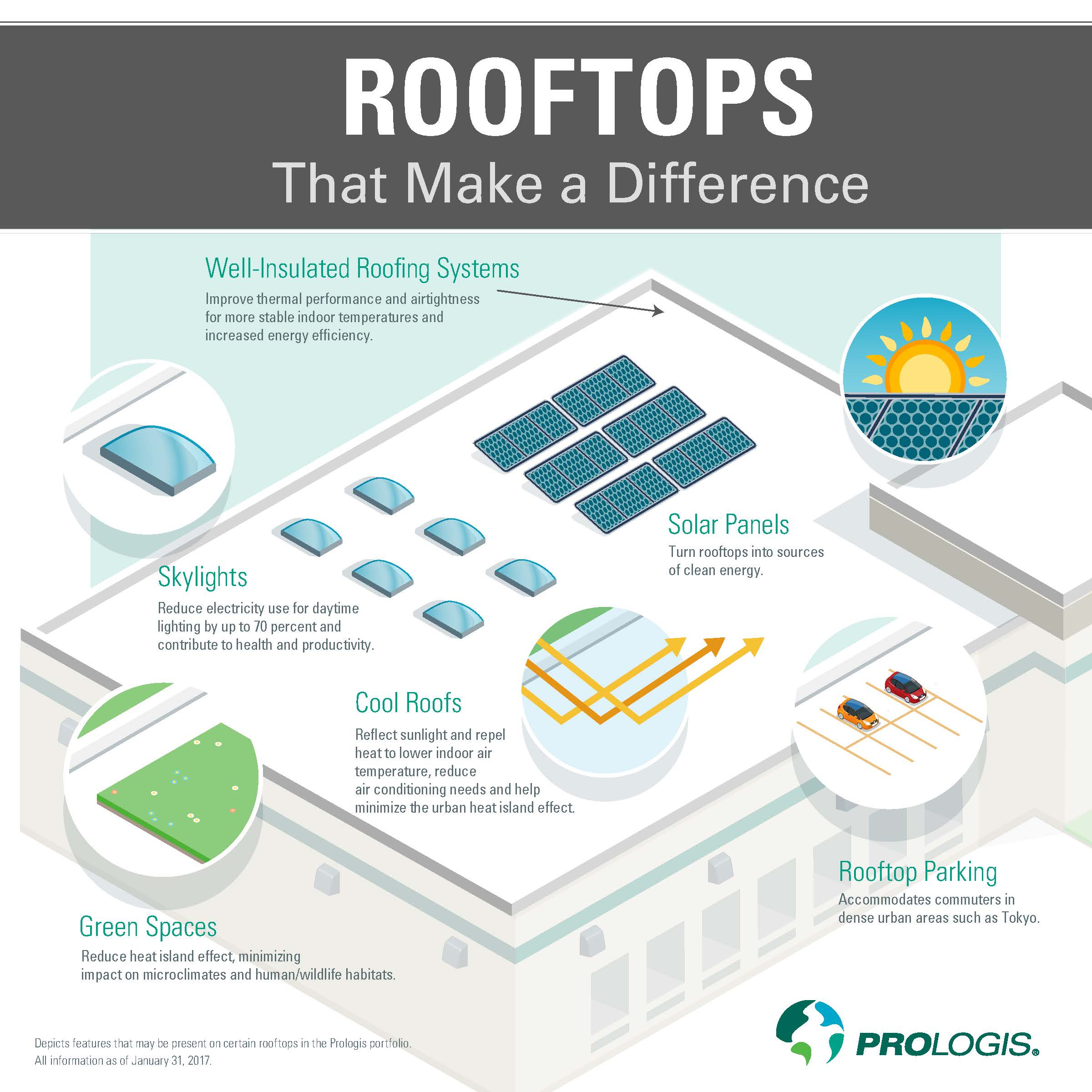 Prologis Warehouse Rooftop Infographic