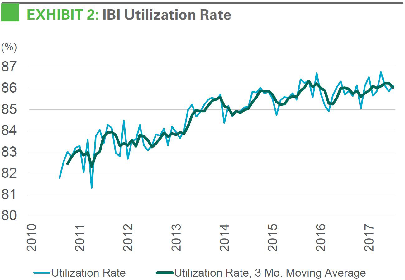 IBI Utilization Rate
