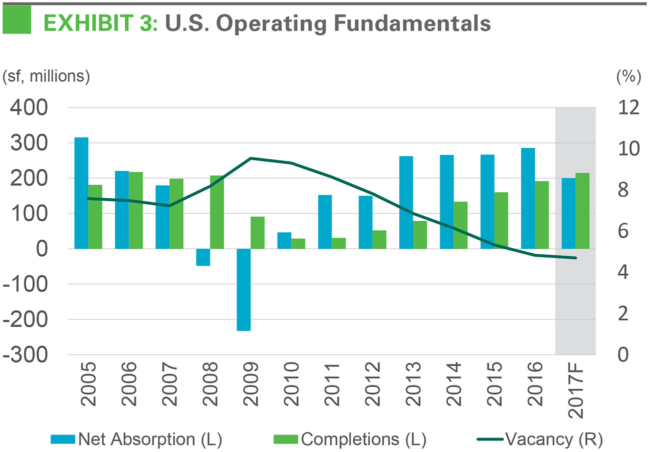 U.S. Operating Fundamentals